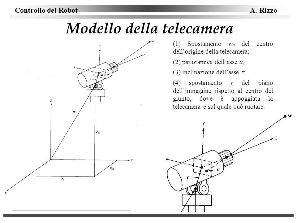 Modello della telecamera