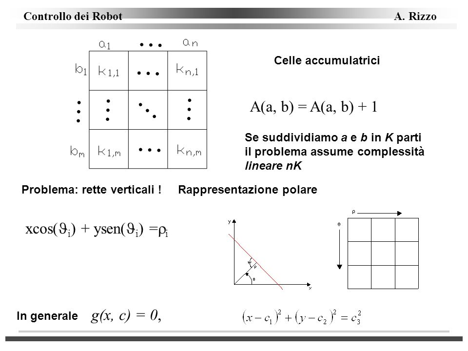 xcos(i) + ysen(i) =i