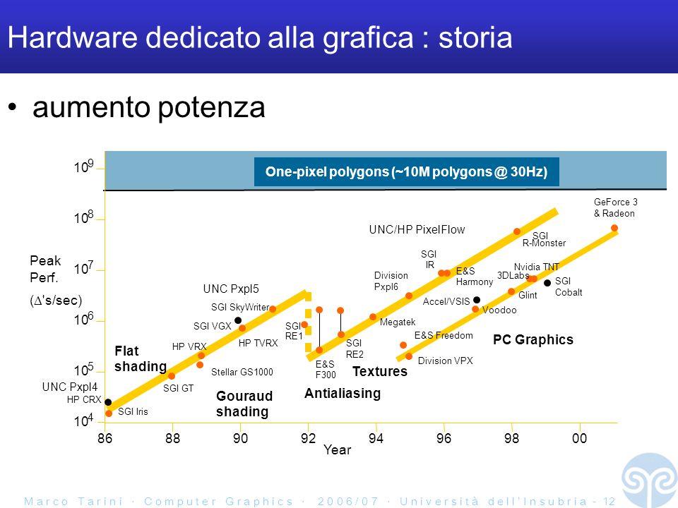 Hardware dedicato alla grafica : storia