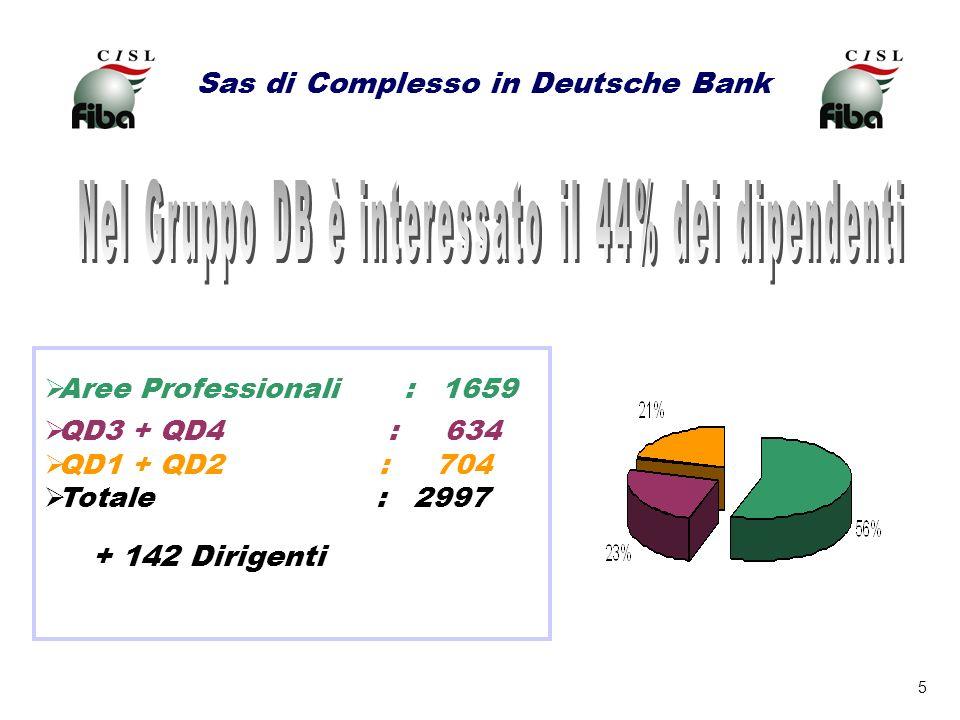 Sas di Complesso in Deutsche Bank