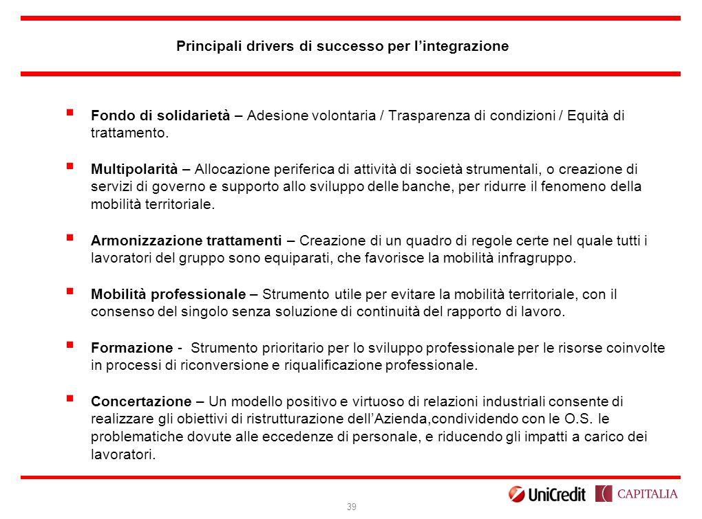 Principali drivers di successo per l'integrazione