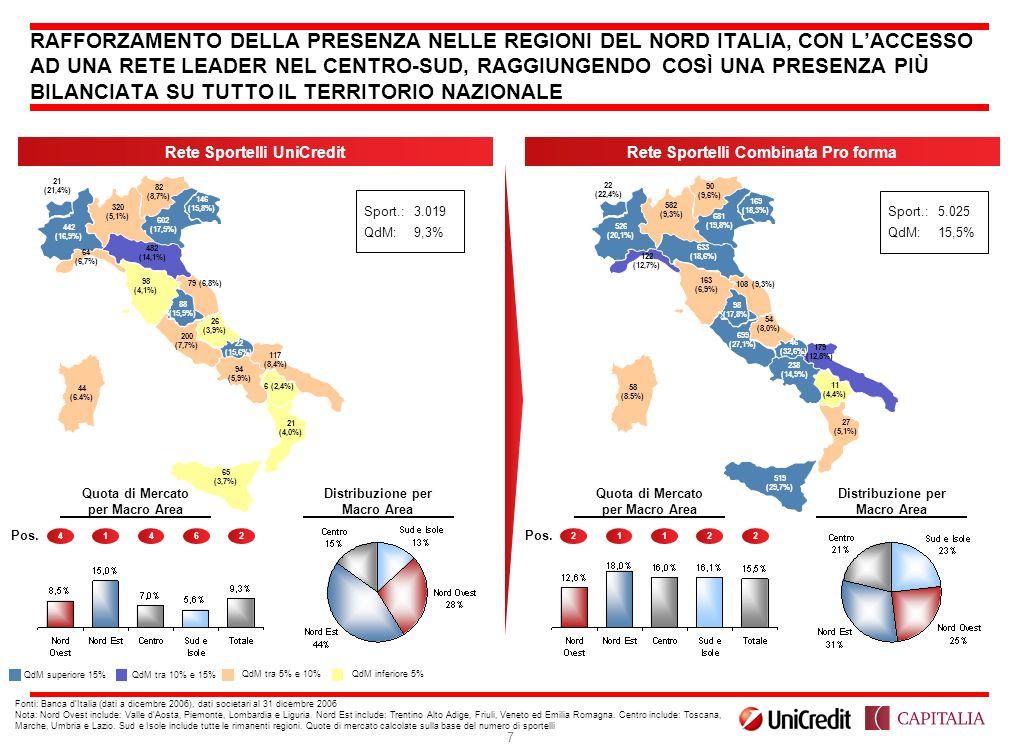 Rete Sportelli UniCredit Rete Sportelli Combinata Pro forma
