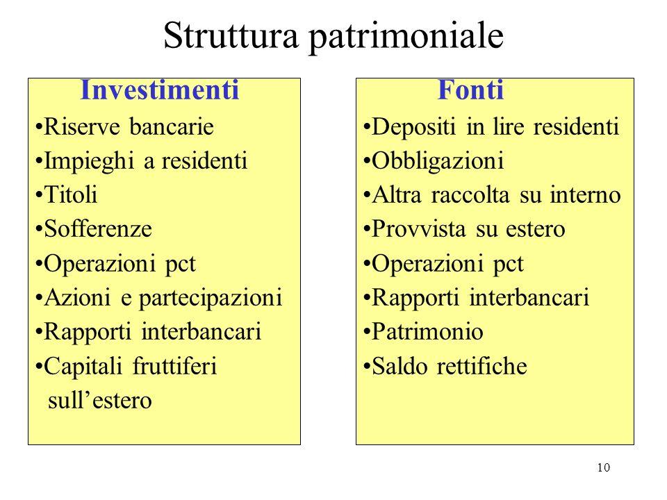 Struttura patrimoniale