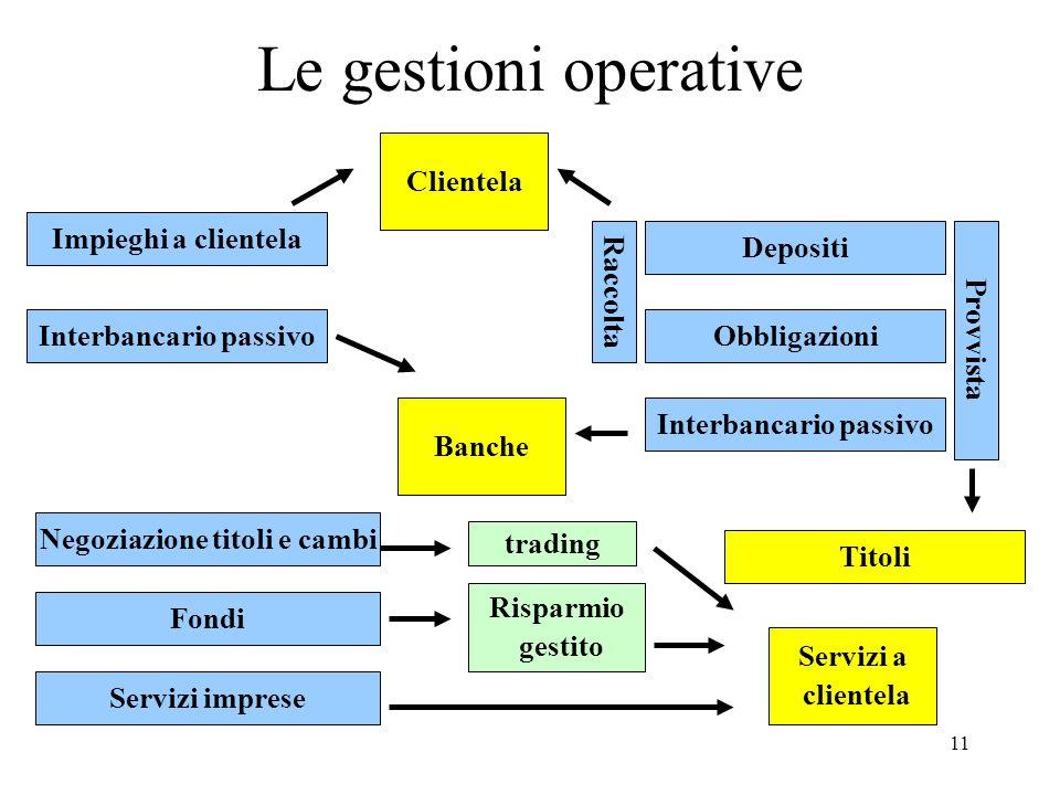 Le gestioni operative Clientela Impieghi a clientela Raccolta Depositi