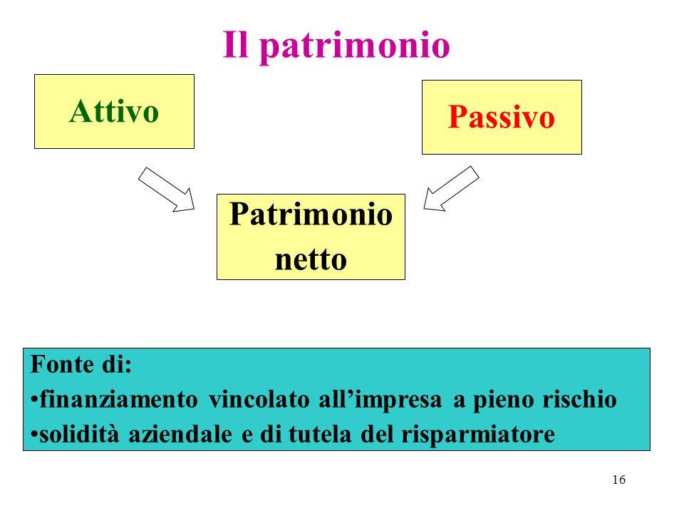 Il patrimonio Attivo Passivo Patrimonio netto Fonte di: