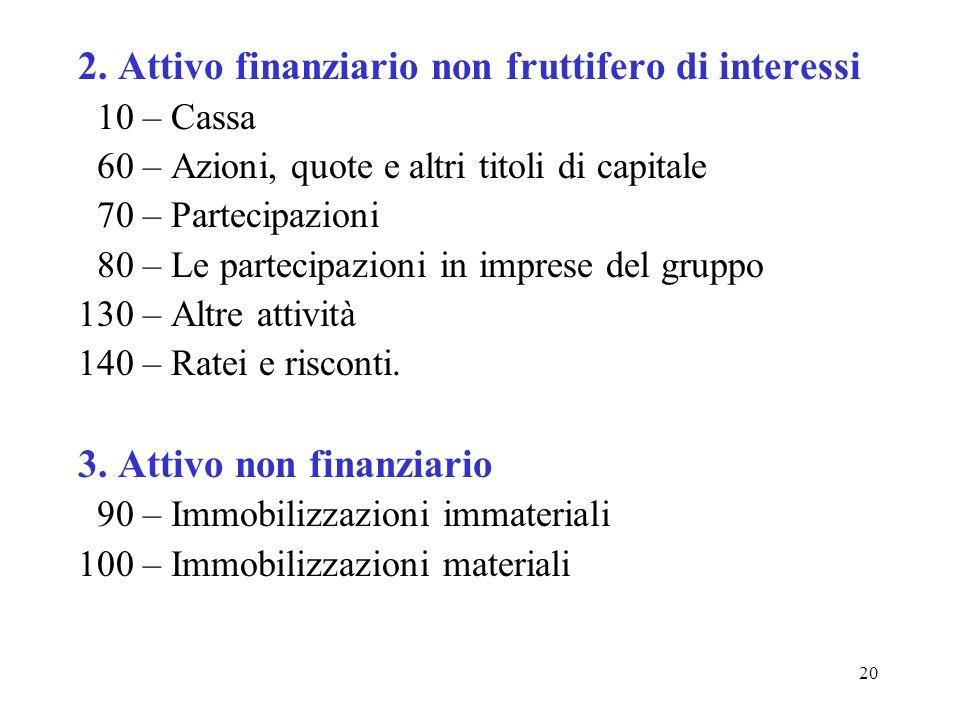 2. Attivo finanziario non fruttifero di interessi