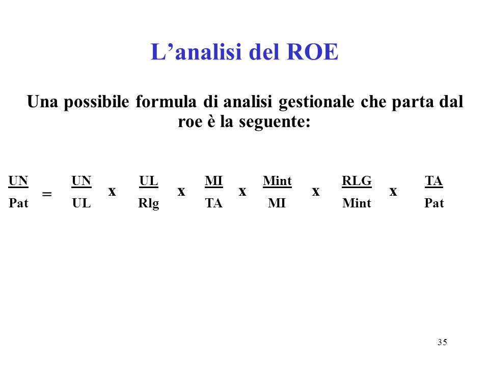 L'analisi del ROE Una possibile formula di analisi gestionale che parta dal roe è la seguente: UN.