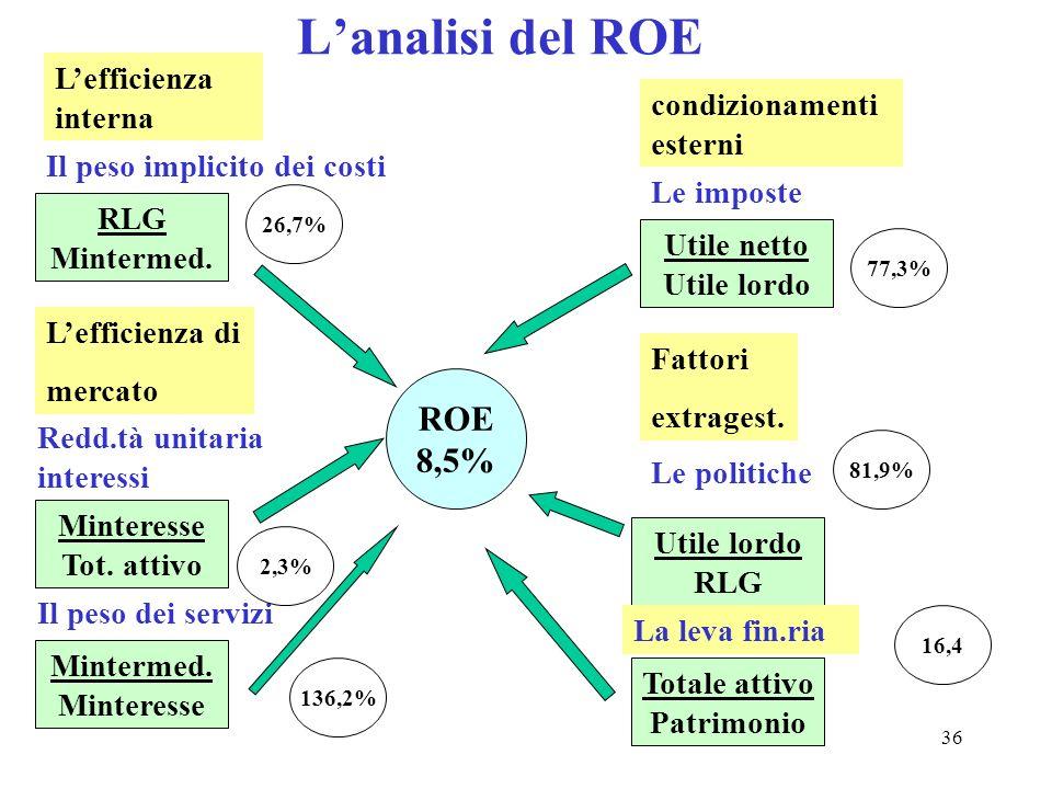 L'analisi del ROE ROE 8,5% L'efficienza interna