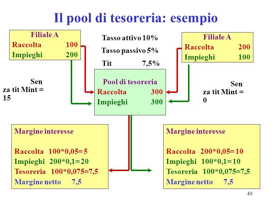Il pool di tesoreria: esempio