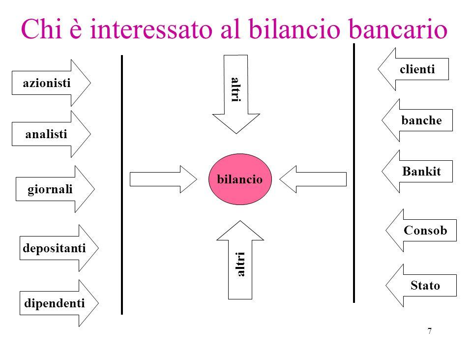 Chi è interessato al bilancio bancario