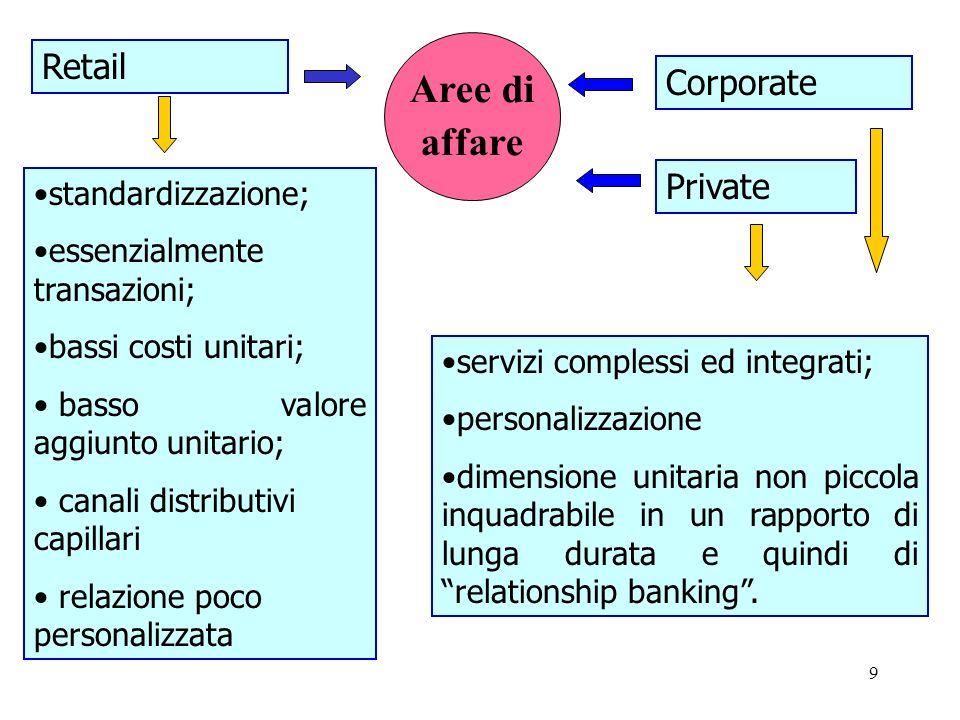 Aree di affare Retail Corporate Private standardizzazione;