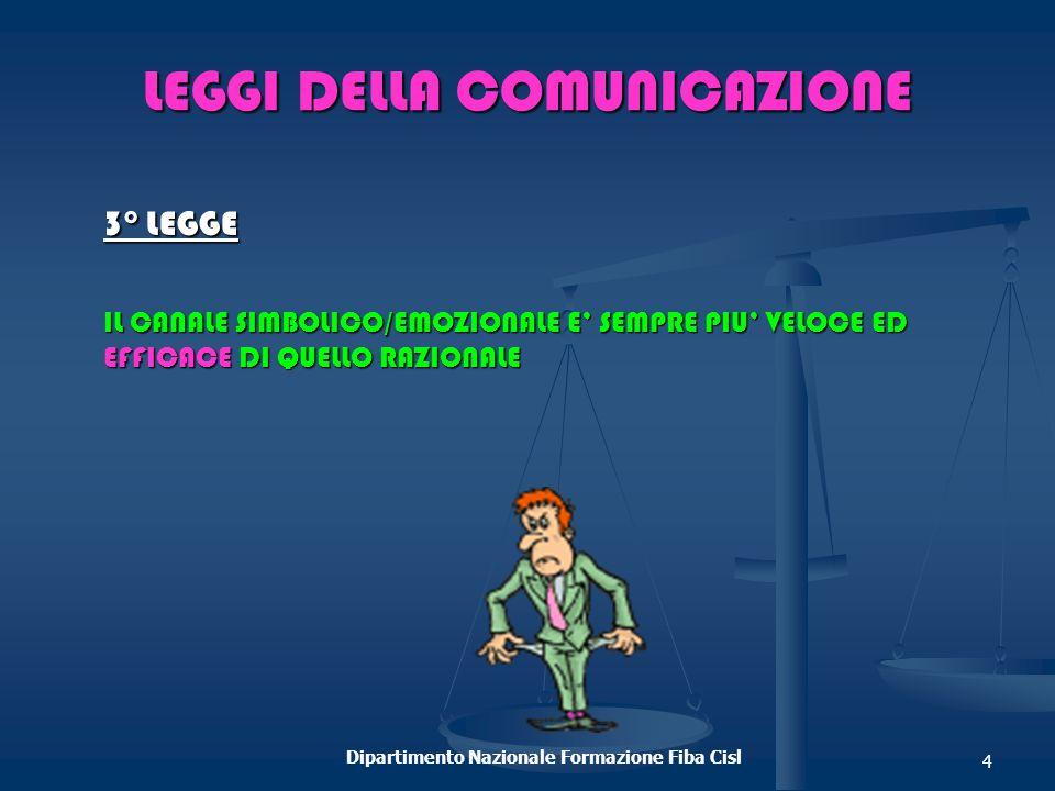 LEGGI DELLA COMUNICAZIONE