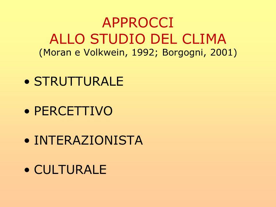 APPROCCI ALLO STUDIO DEL CLIMA (Moran e Volkwein, 1992; Borgogni, 2001)