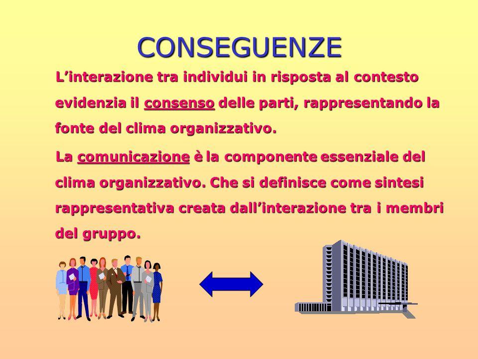 CONSEGUENZE L'interazione tra individui in risposta al contesto evidenzia il consenso delle parti, rappresentando la fonte del clima organizzativo.