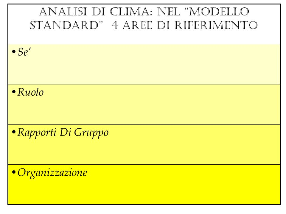 ANALISI DI CLIMA: nel modello standard 4 AREE DI RIFERIMENTO