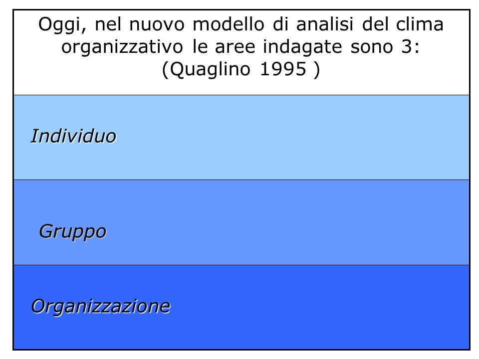 Organizzazione Individuo. Oggi, nel nuovo modello di analisi del clima organizzativo le aree indagate sono 3: (Quaglino 1995 )