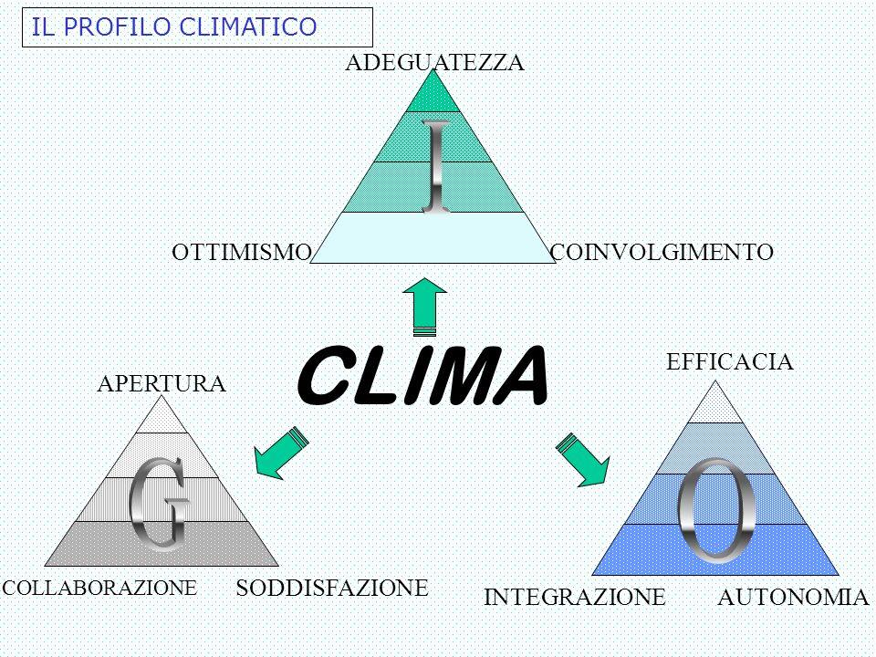 I CLIMA G O IL PROFILO CLIMATICO ADEGUATEZZA OTTIMISMO COINVOLGIMENTO