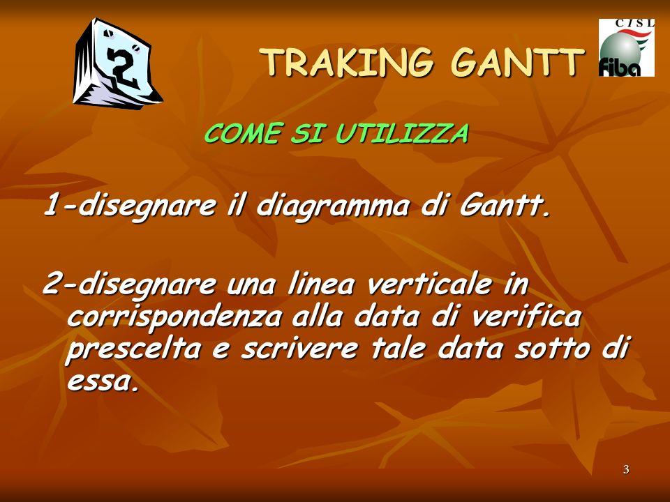TRAKING GANTT 1-disegnare il diagramma di Gantt.