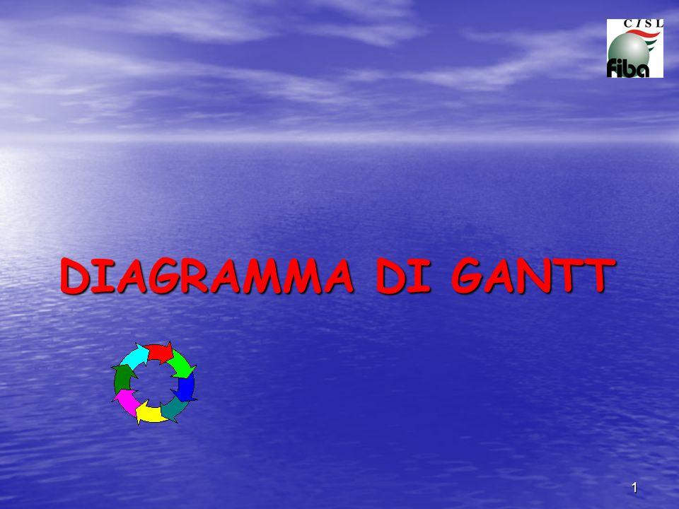 DIAGRAMMA DI GANTT