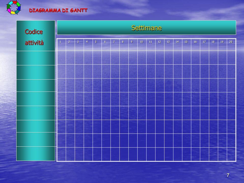Settimane Codice attività DIAGRAMMA DI GANTT 1 2 3 4 5 6 7 8 9 10 11