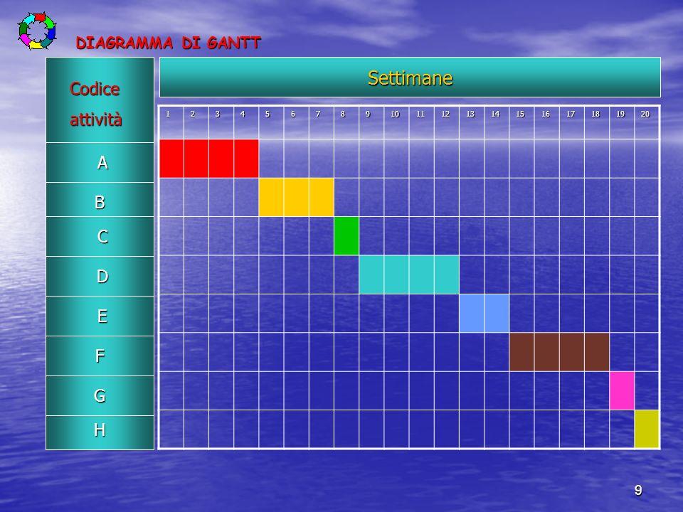 Settimane Codice attività A B C D E F G H DIAGRAMMA DI GANTT 1 2 3 4 5