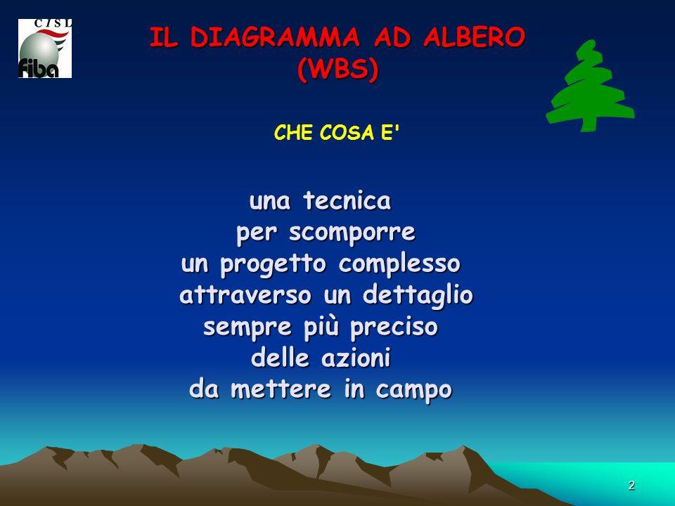 IL DIAGRAMMA AD ALBERO (WBS)