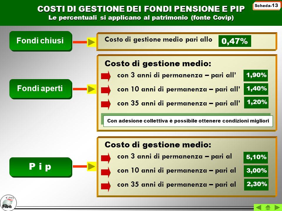 P i p COSTI DI GESTIONE DEI FONDI PENSIONE E PIP Fondi chiusi
