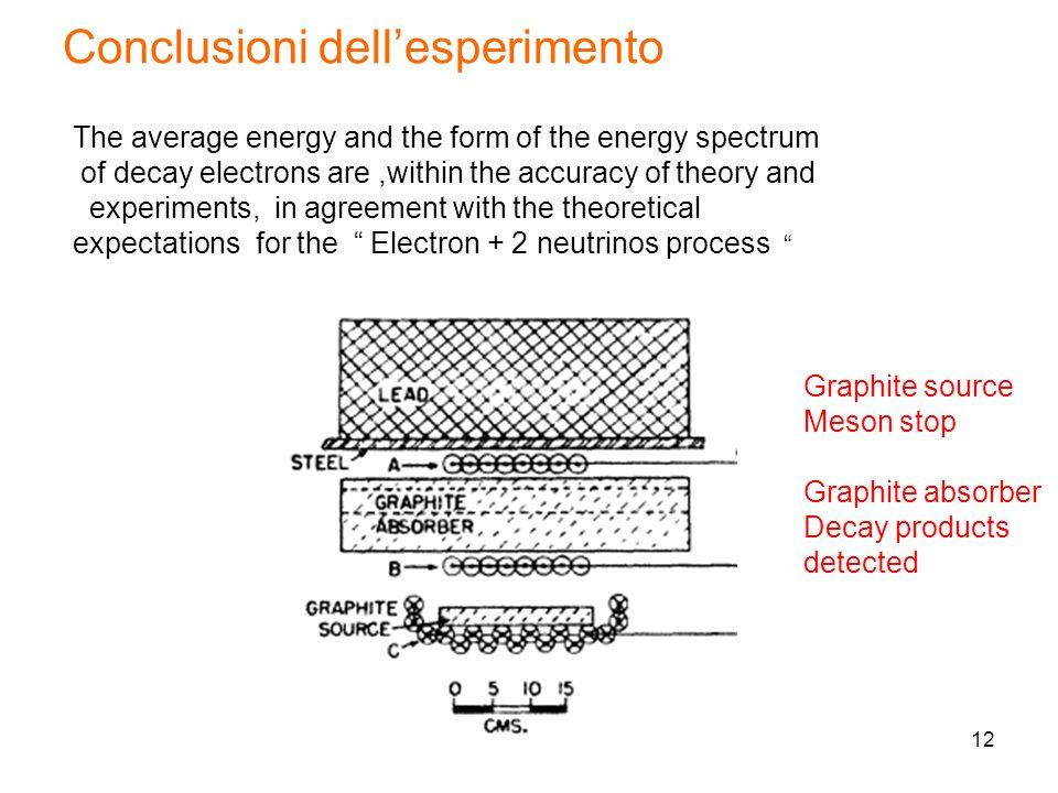Conclusioni dell'esperimento