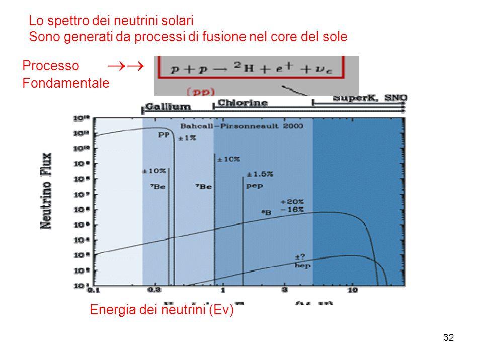 Lo spettro dei neutrini solari