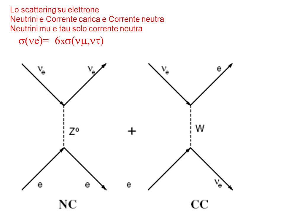 s(ne)= 6xs(nm,nt) Lo scattering su elettrone