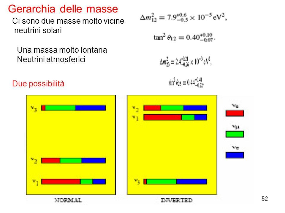 Gerarchia delle masse Ci sono due masse molto vicine neutrini solari