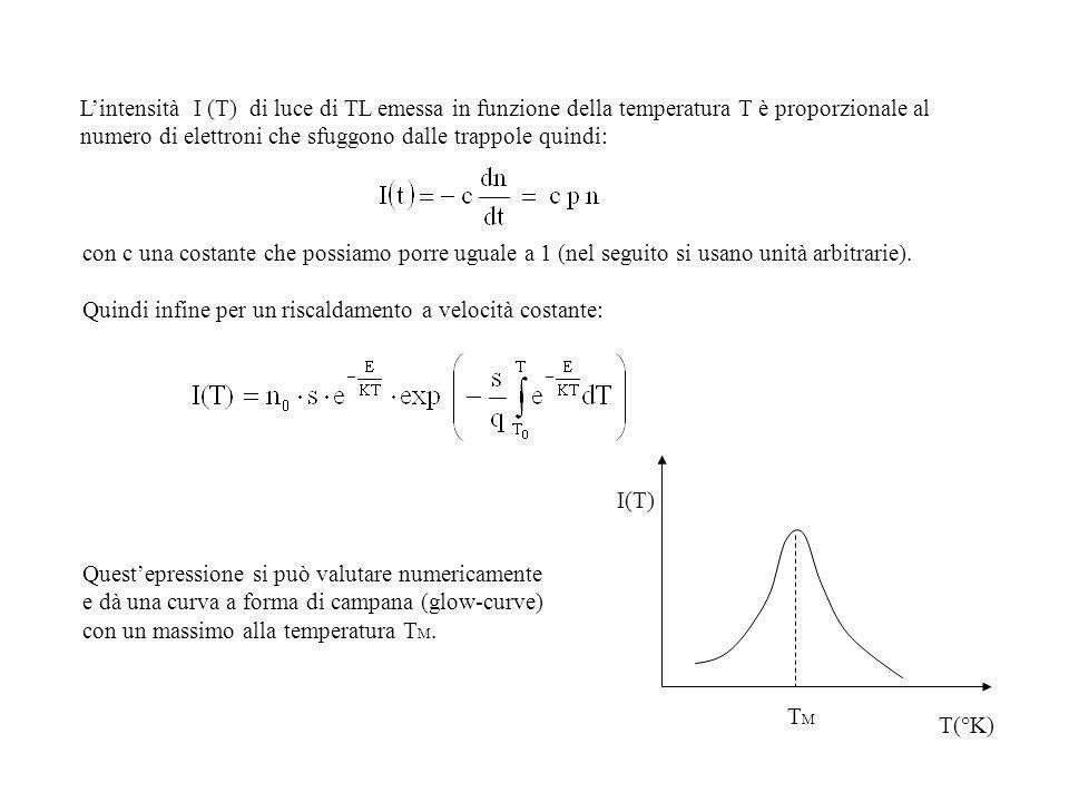 L'intensità I (T) di luce di TL emessa in funzione della temperatura T è proporzionale al