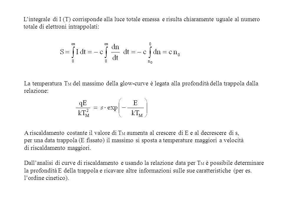 L'integrale di I (T) corrisponde alla luce totale emessa e risulta chiaramente uguale al numero