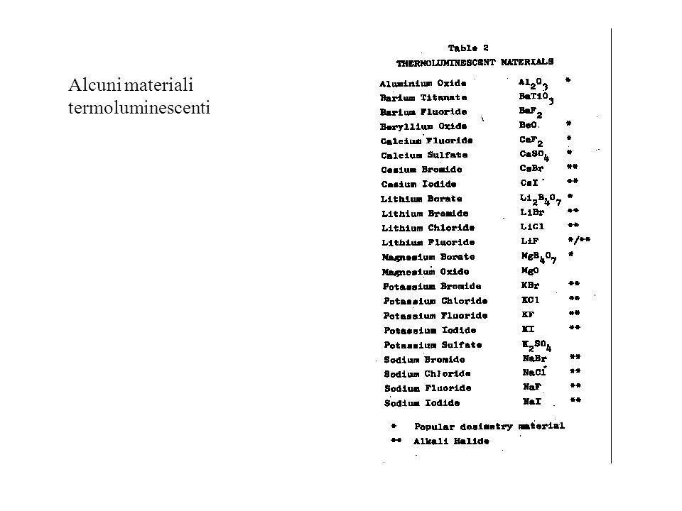 Alcuni materiali termoluminescenti