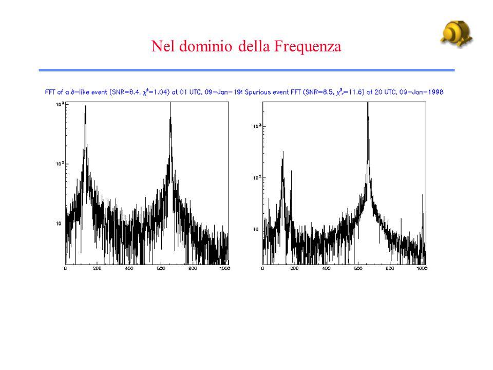 Nel dominio della Frequenza