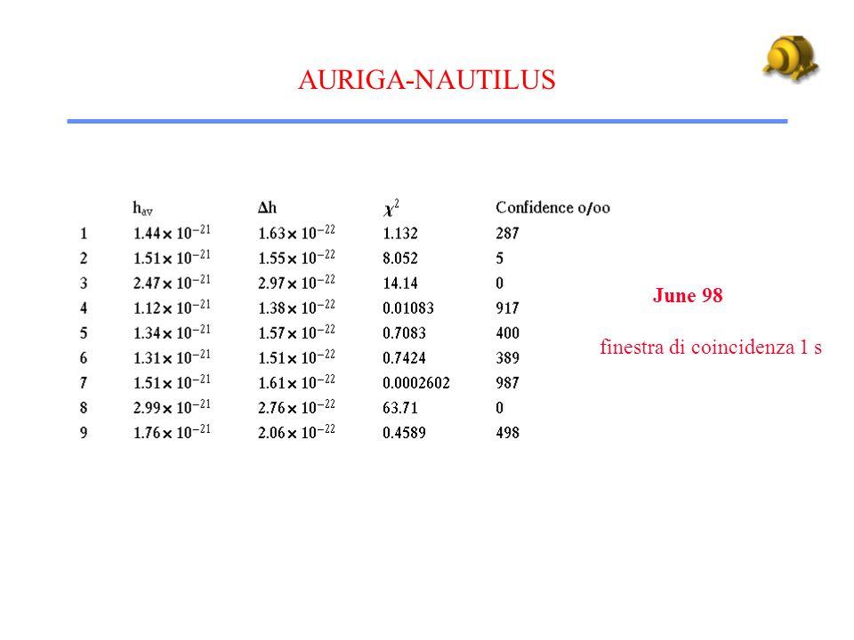 AURIGA-NAUTILUS June 98 finestra di coincidenza 1 s