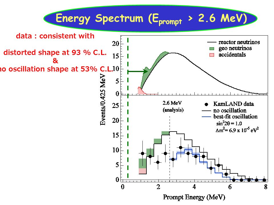 Energy Spectrum (Eprompt > 2.6 MeV)