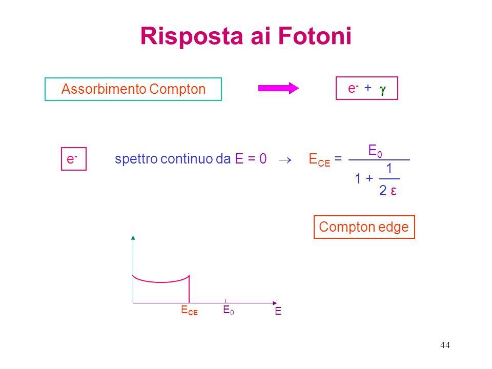 Risposta ai Fotoni Assorbimento Compton e- +  ECE = E0 1 + 1 2 ε e-
