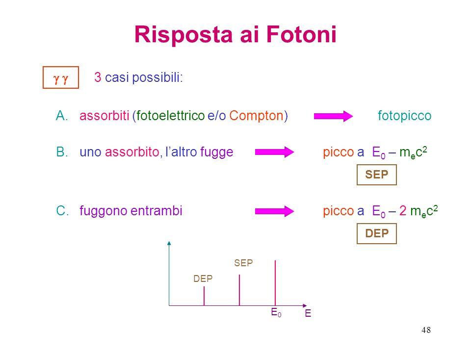 Risposta ai Fotoni   3 casi possibili: