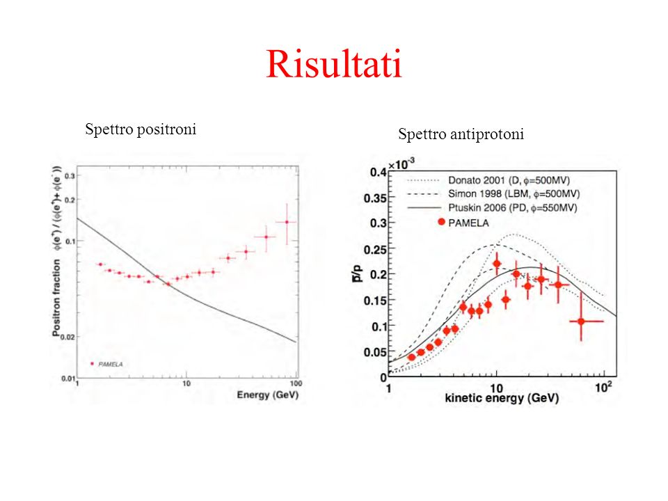 Risultati Spettro positroni Spettro antiprotoni