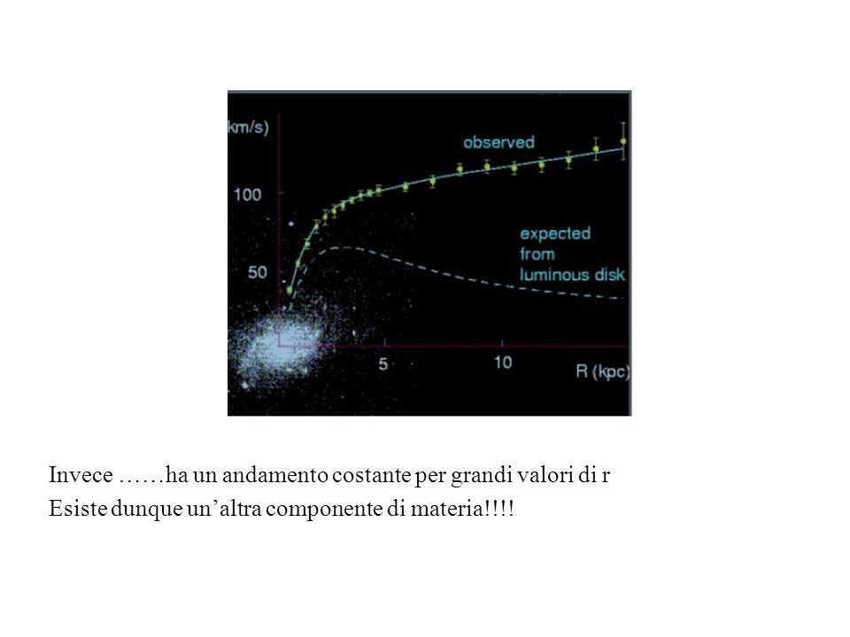 Invece ……ha un andamento costante per grandi valori di r