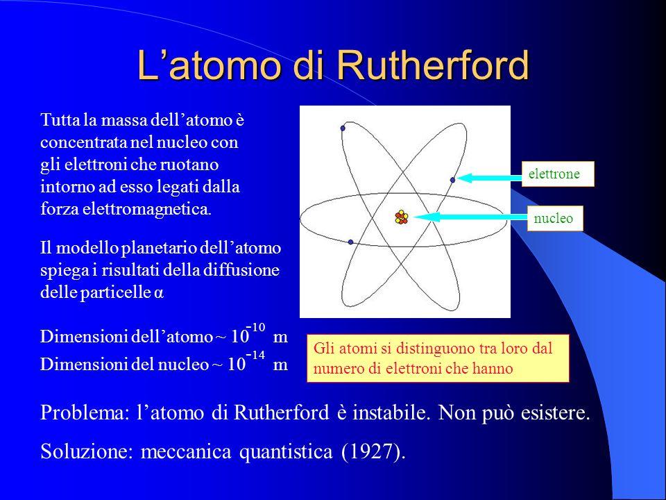 L'atomo di Rutherford