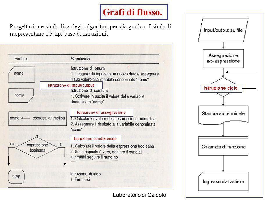 Grafi di flusso.Progettazione simbolica degli algoritmi per via grafica. I simboli rappresentano i 5 tipi base di istruzioni.