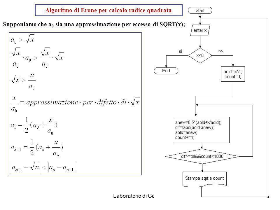 Algoritmo di Erone per calcolo radice quadrata
