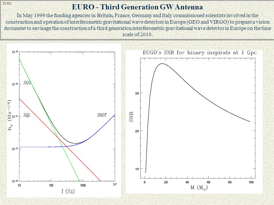 EURO - Third Generation GW Antenna