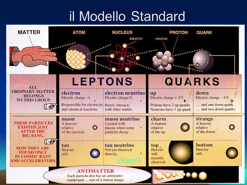il Modello Standard (Visto!)