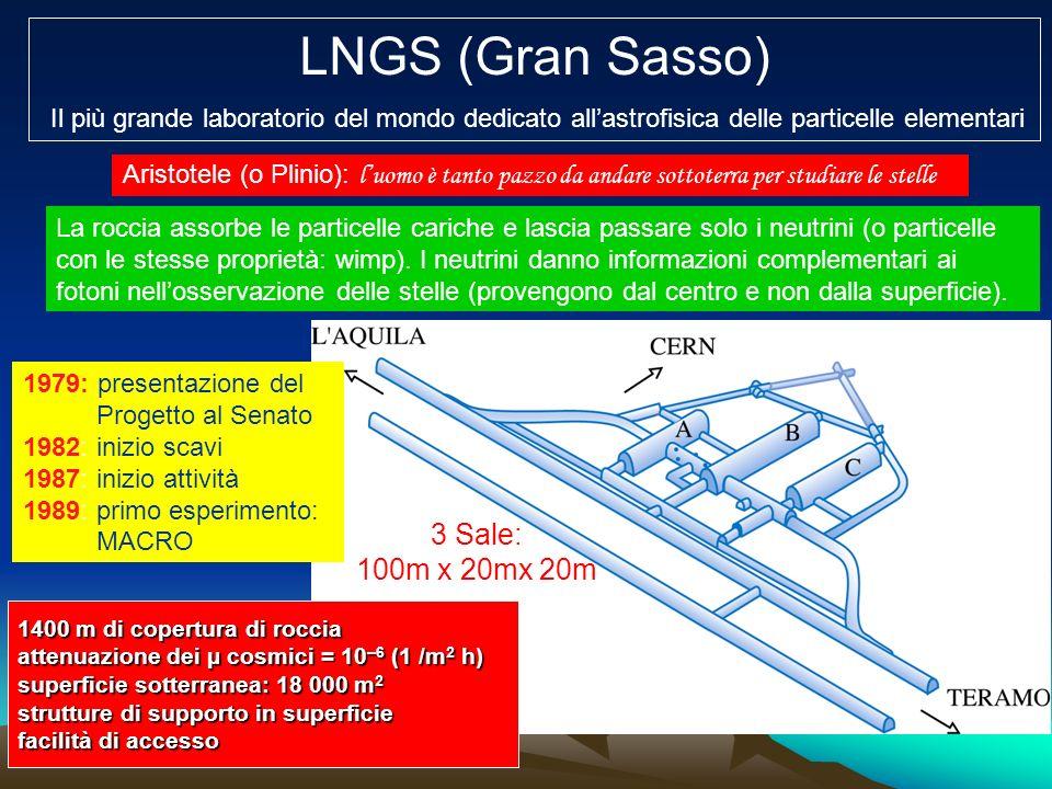 LNGS (Gran Sasso) 3 Sale: 100m x 20mx 20m
