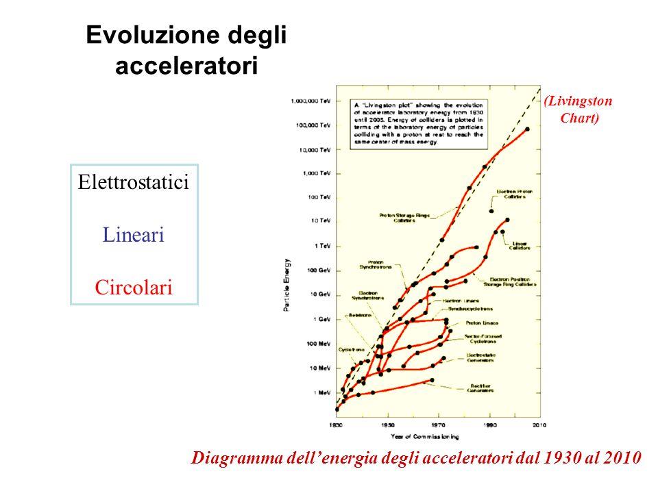 Evoluzione degli acceleratori