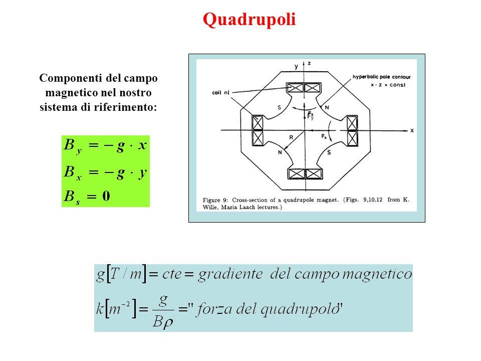 Componenti del campo magnetico nel nostro sistema di riferimento: