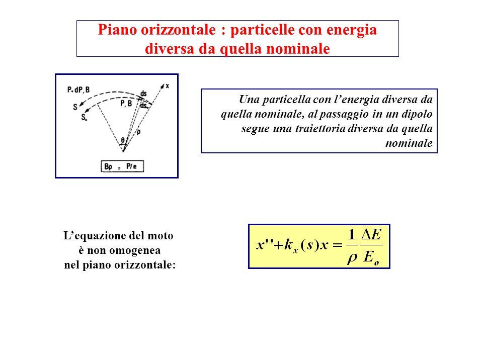 Piano orizzontale : particelle con energia diversa da quella nominale